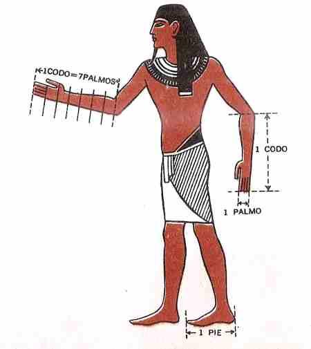 medicion en egipto codo pie y palma