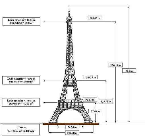 La Torre de Eiffel Historia de su Construccion Datos e Información