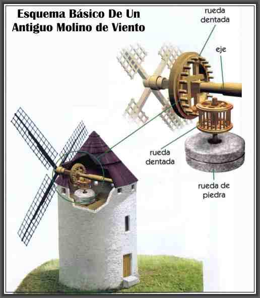 Historia de los molinos de viento