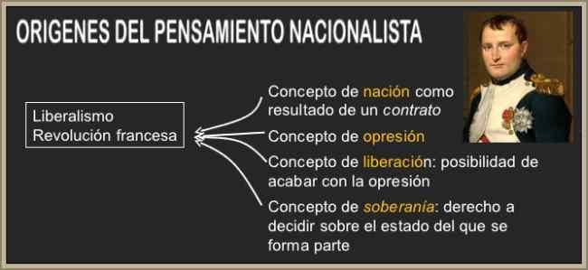 origen del nacionalismo