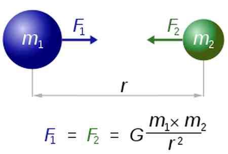 fuerza de gravitacion