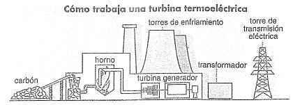 http://historiaybiografias.com/archivos_varios5/planta_energia1.jpg