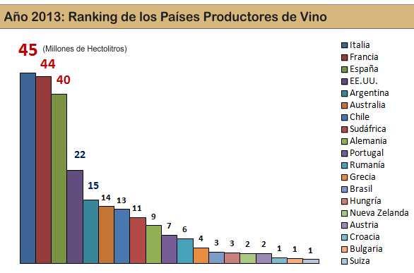 tabla de produccion de vino en el mundo
