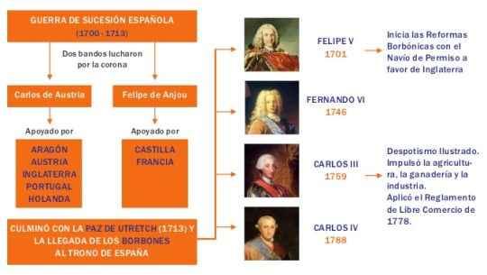 https://historiaybiografias.com/archivos_varios5/reformas-borbones0.jpg