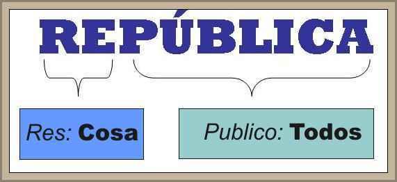 concepto de republica