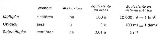 tabla de unidades de medidas agrarias - la hectarea -