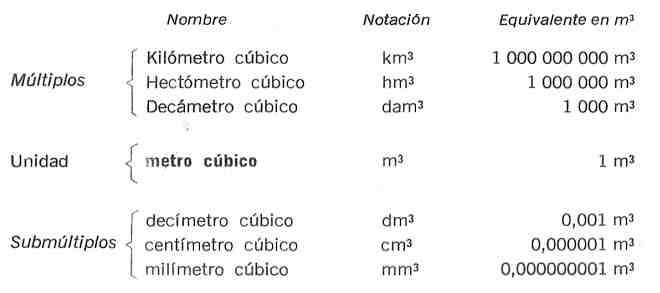 sistema decimal unidades de volumen musltiplos y submultiplos