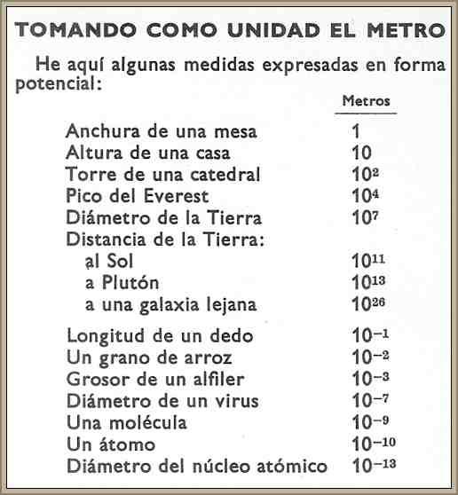 tabla de medidas con el metro como unidad