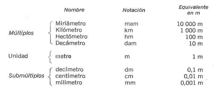 unidades de reduccion del sistema metrico decimal