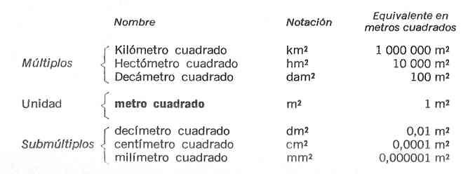 sistema metrico decimal unidades de area