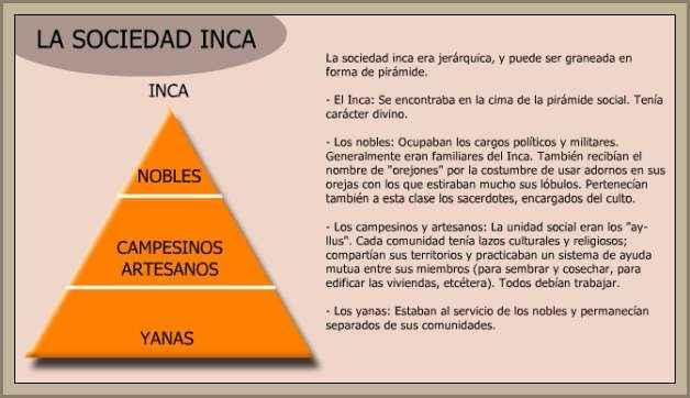 cuadro de la sociedad de los incas