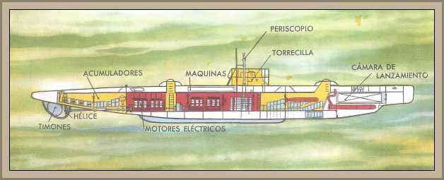 submarino partes
