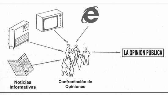 cuadro formacion opinion publica