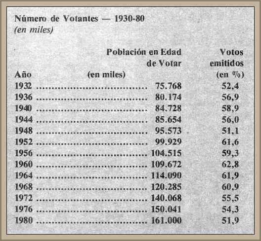 tabla de votantes en estados unidos