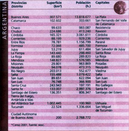 tabla con datos de argentina